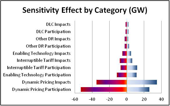 Graph of the Sensitivity Effect by Category (GW)