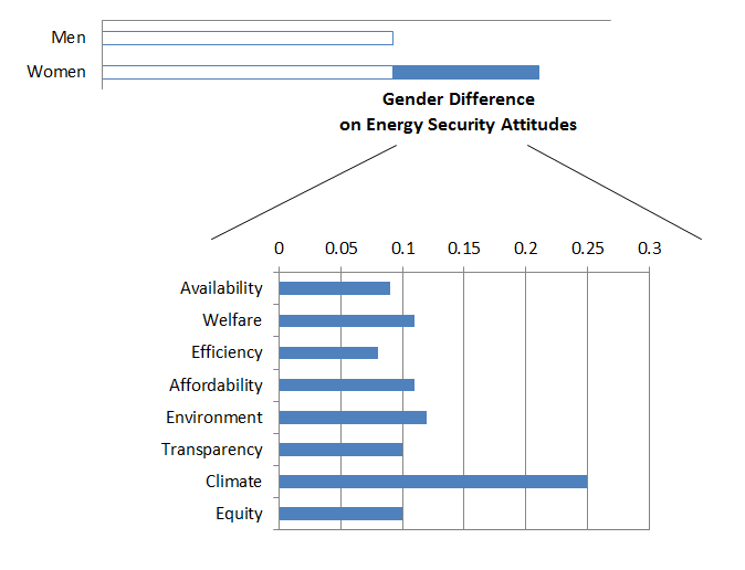 Graph showing Gender Difference on Energy Security Attitudes