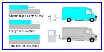 Diagram comparing electric and gasoline powered delivery trucks on key factors.