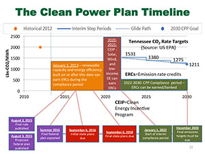 The Clean Power Plan Timeline