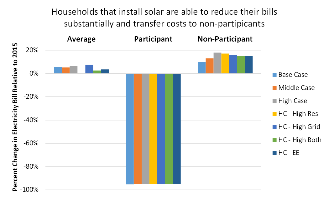 Impacts of Solar Power