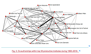 Relationship map of co-authored publications on low-carbon electricity, 1990-2016